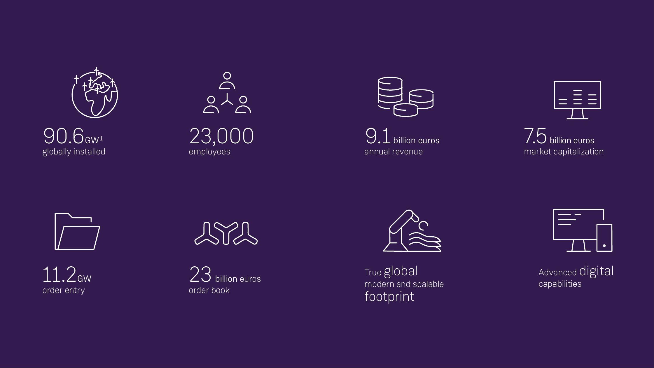 Annual Report 2018 I Siemens Gamesa
