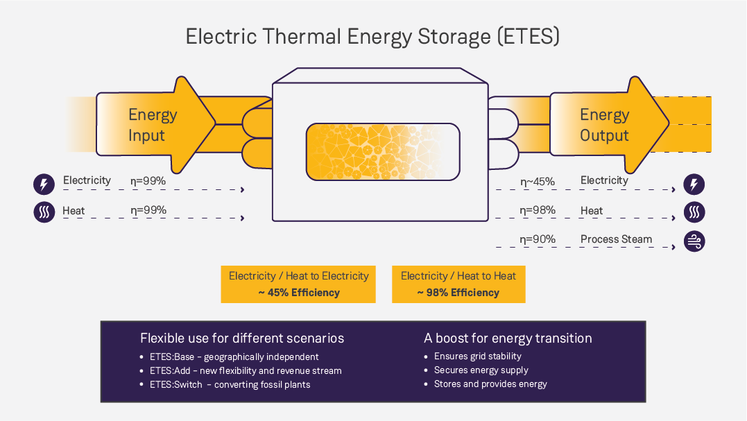 Thermal energy storage: How does it work?