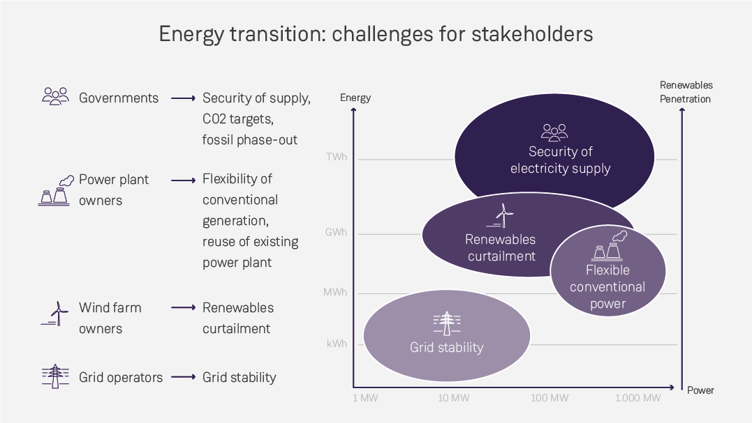 Challenges of the electricity sector due to the energy transition