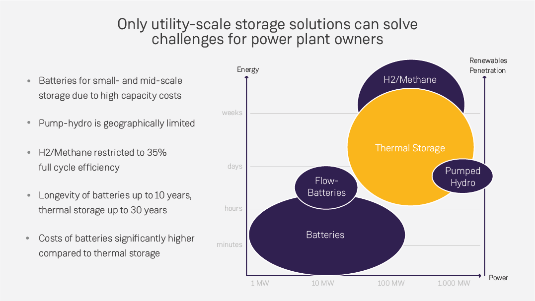 Scales of application for energy storage solutions