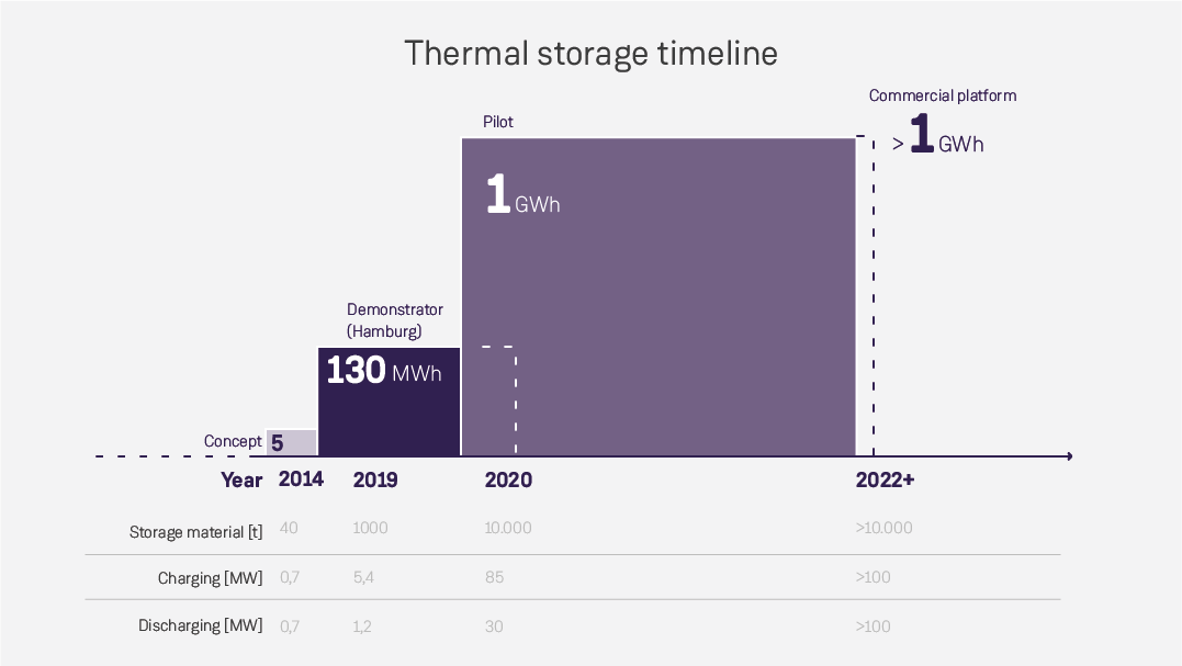 Outlook for the development of heat storage solutions